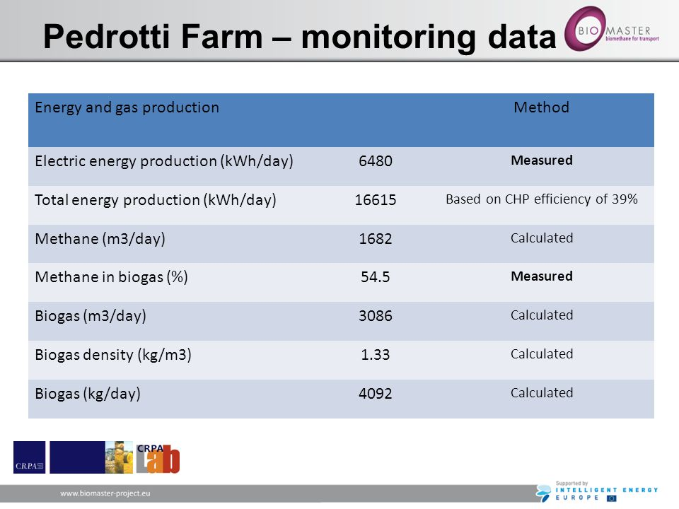 Pedrotti Farm – monitoring data Energy and gas productionMethod Electric energy production (kWh/day)6480 Measured Total energy production (kWh/day)166
