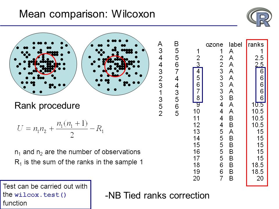 Mean comparison: Wilcoxon Rank procedure AB 35 45 46 37 24 34 13 35 56 25 -NB Tied ranks correction Test can be carried out with the wilcox.test() function n 1 and n 2 are the number of observations R 1 is the sum of the ranks in the sample 1