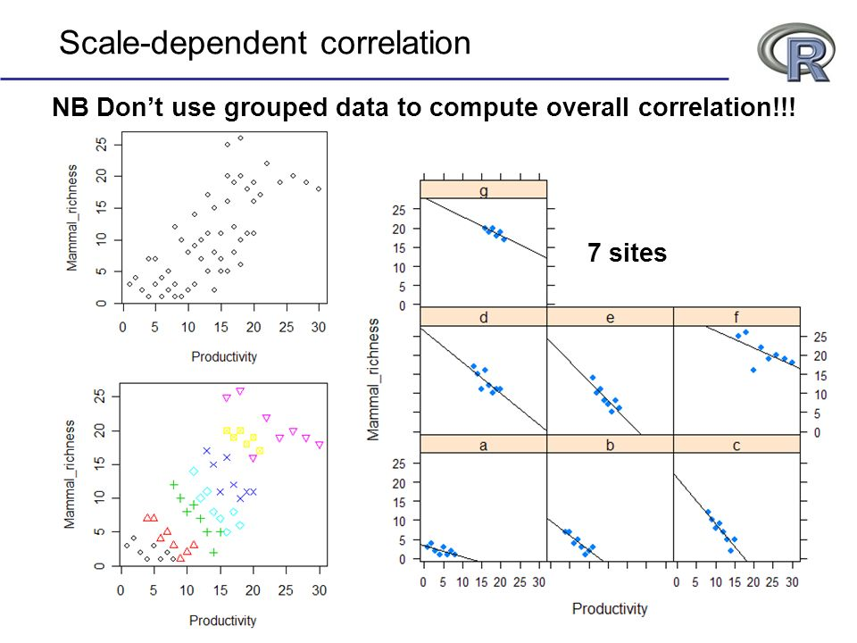 NB Dont use grouped data to compute overall correlation!!! Scale-dependent correlation 7 sites