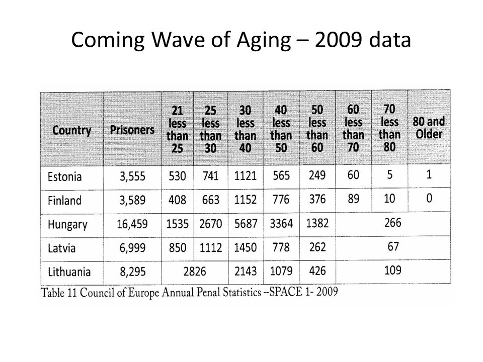 Coming Wave of Aging – 2009 data