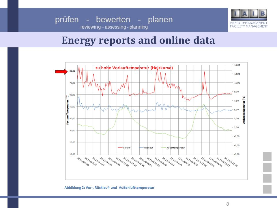ENERGIEMANAGEMENT FACILITY MANAGEMENT prüfen - bewerten - planen reviewing – assessing - planning 8 Energy reports and online data
