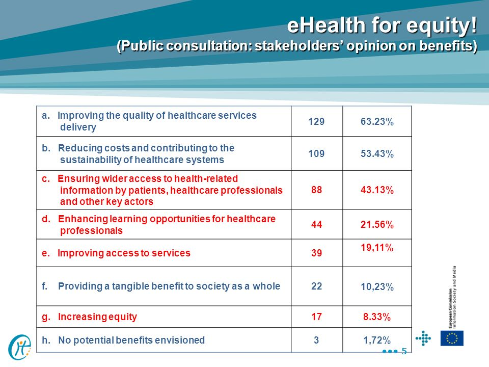 5 eHealth for equity! (Public consultation: stakeholders opinion on benefits) a. Improving the quality of healthcare services delivery 12963.23% b. Re