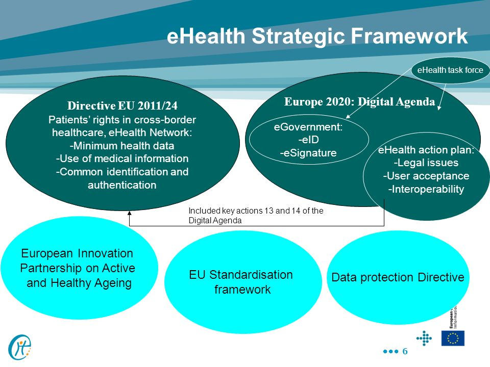 7 Digital Agenda for Europe eHealth Actions Action 75 Work with Member States to equip Europeans with secure online access to their medical health data by 2015 By 2020 widespread deployment of telemedicine services; Action 76 Propose a recommendation to define a minimum common set of patient data to be accessed/exchanged across Member States by 2012; Action 77 Foster EU wide standards, interoperability testing and certification of eHealth systems by 2015;