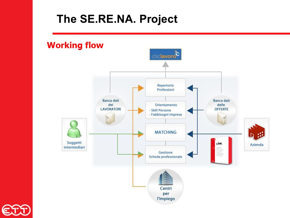 The SE.RE.NA. Project Working flow