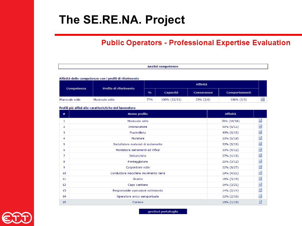 The SE.RE.NA. Project Public Operators - Professional Expertise Evaluation
