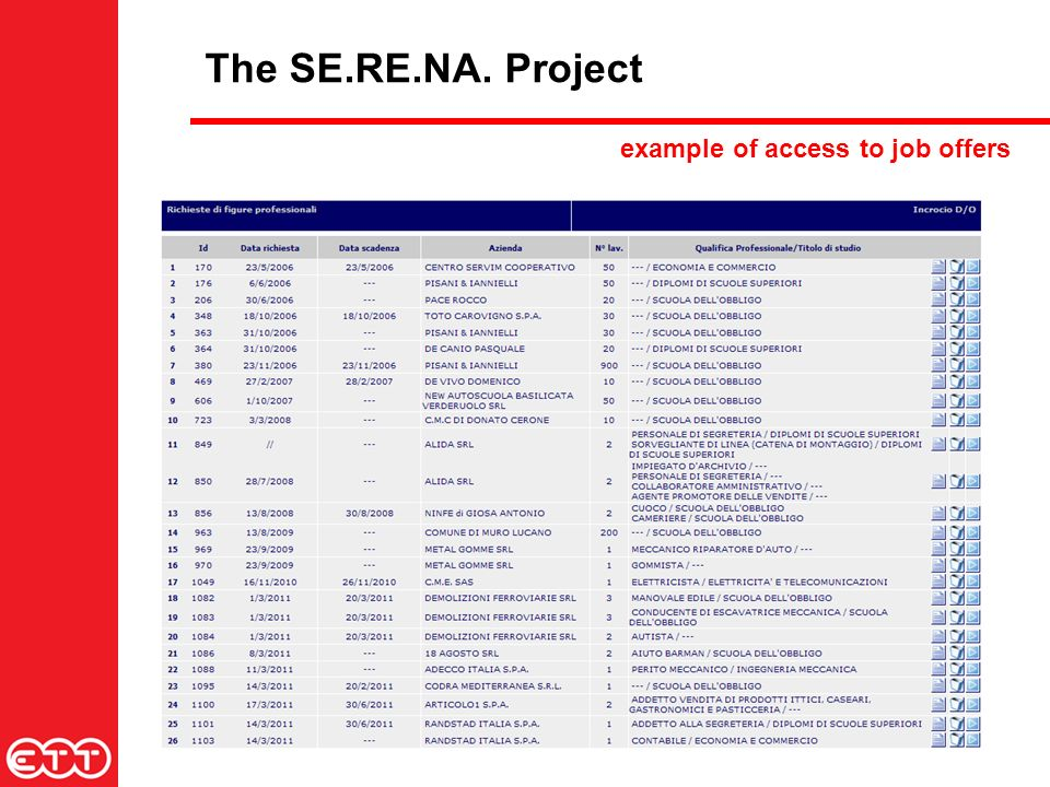 The SE.RE.NA. Project example of access to job offers