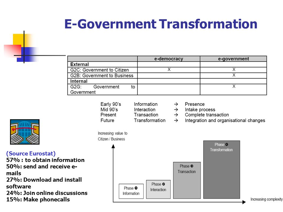 E-Government Transformation (Source Eurostat) 57% : to obtain information 50%: send and receive e- mails 27%: Download and install software 24%: Join