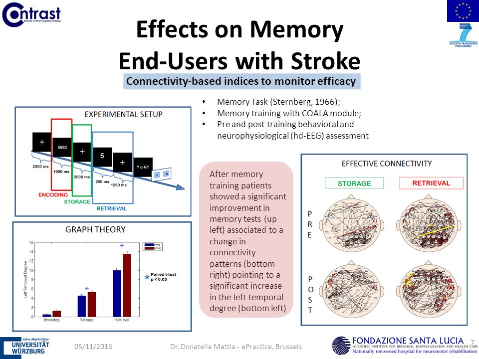 Effects on Memory End-Users with Stroke 05/11/2013Dr.