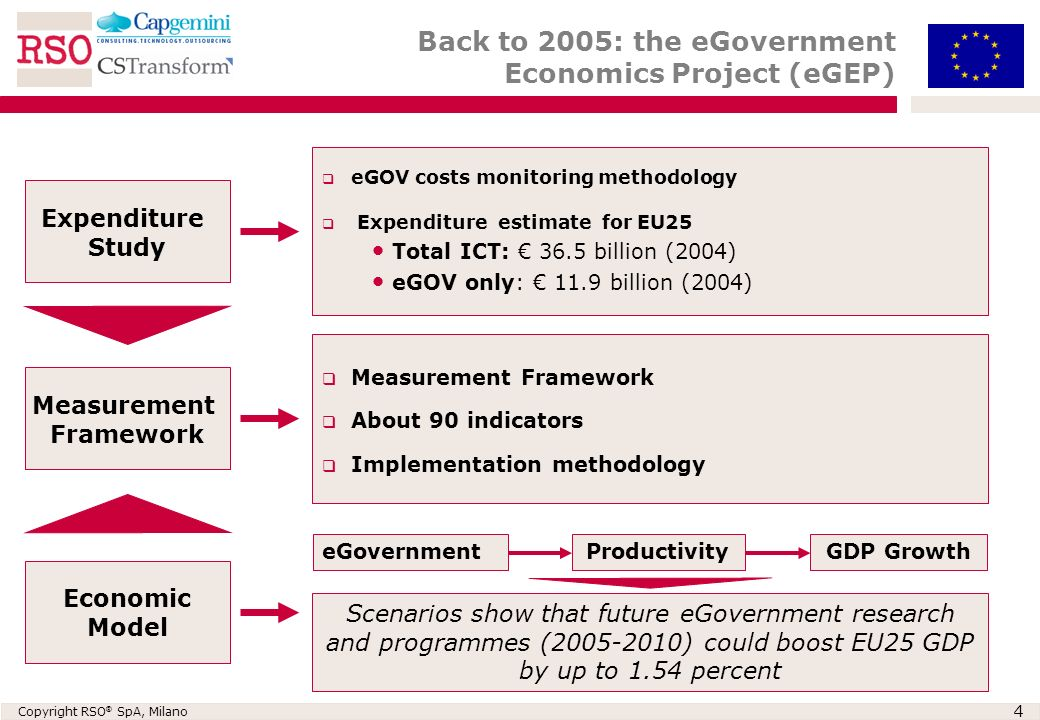 Copyright RSO ® SpA, Milano 4 Expenditure Study eGOV costs monitoring methodology Expenditure estimate for EU25 Total ICT: 36.5 billion (2004) eGOV only: 11.9 billion (2004) Measurement Framework About 90 indicators Implementation methodology Measurement Framework Economic Model eGovernmentProductivityGDP Growth Scenarios show that future eGovernment research and programmes (2005-2010) could boost EU25 GDP by up to 1.54 percent Back to 2005: the eGovernment Economics Project (eGEP)