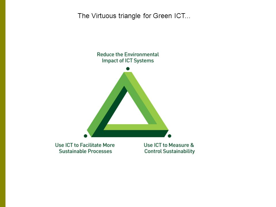The Virtuous triangle for Green ICT...