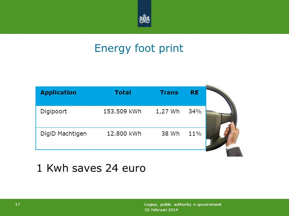 20 februari 2014 Logius, public authority e-government 17 Energy foot print 1 Kwh saves 24 euro