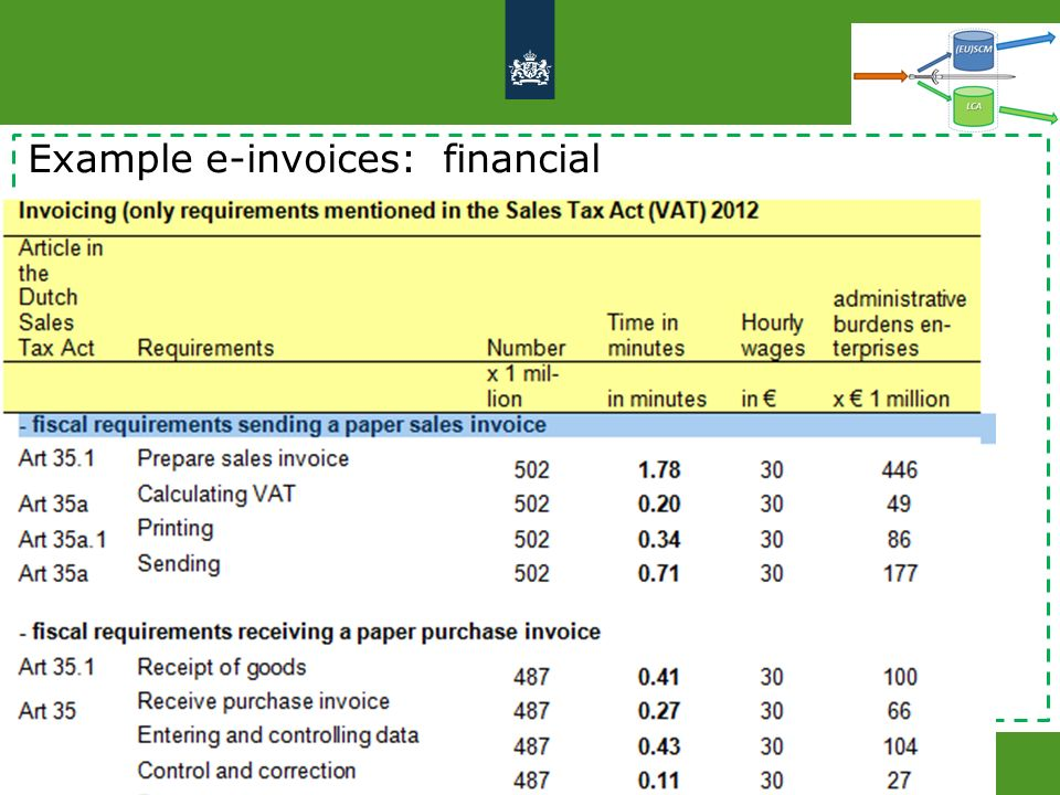 20 februari 2014 Logius, public authority e-government 8 Example e-invoices: financial
