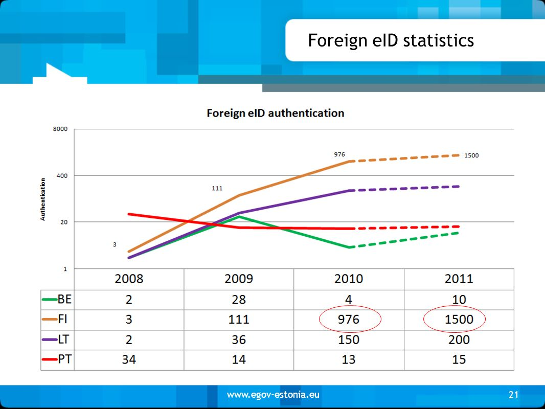 www.egov-estonia.eu Foreign eID statistics 21