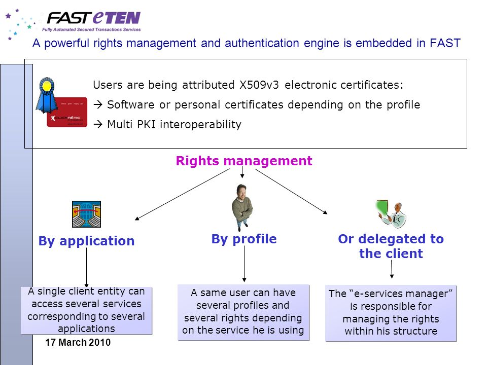 17 March 2010 A powerful rights management and authentication engine is embedded in FAST Users are being attributed X509v3 electronic certificates: So
