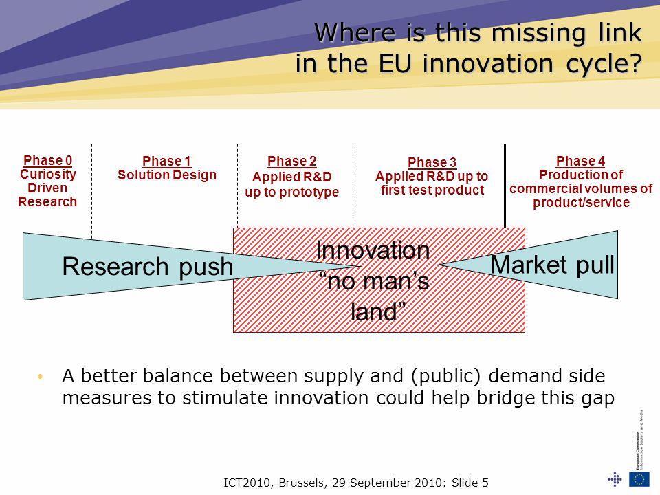 ICT2010, Brussels, 29 September 2010: Slide 6 Why so little R&D procured in EU.