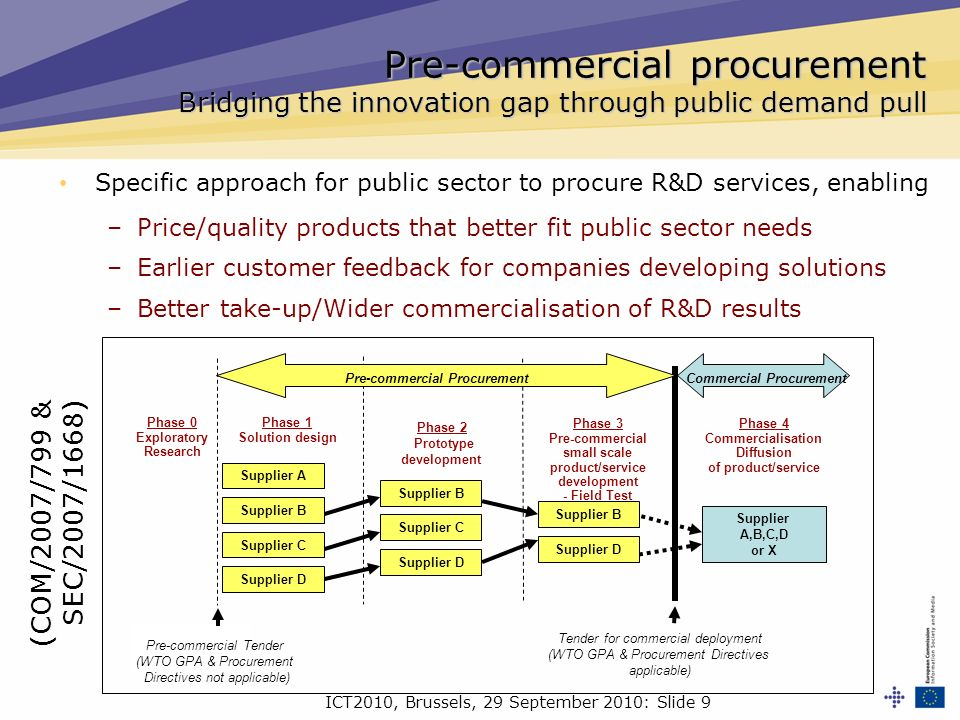 ICT2010, Brussels, 29 September 2010: Slide 9 Pre-commercial procurement Bridging the innovation gap through public demand pull Supplier B Supplier C Supplier D Supplier A,B,C,D or X Phase 1 Solution design Phase 2 Prototype development Phase 3 Pre-commercial small scale product/service development - Field Test Pre-commercial Tender (WTO GPA & Procurement Directives not applicable) Supplier A Supplier B Supplier C Supplier D Supplier B Phase 0 Exploratory Research Pre-commercial Procurement Phase 4 Commercialisation Diffusion of product/service Tender for commercial deployment (WTO GPA & Procurement Directives applicable) Supplier D Commercial Procurement Specific approach for public sector to procure R&D services, enabling –Price/quality products that better fit public sector needs –Earlier customer feedback for companies developing solutions –Better take-up/Wider commercialisation of R&D results (COM/2007/799 & SEC/2007/1668)