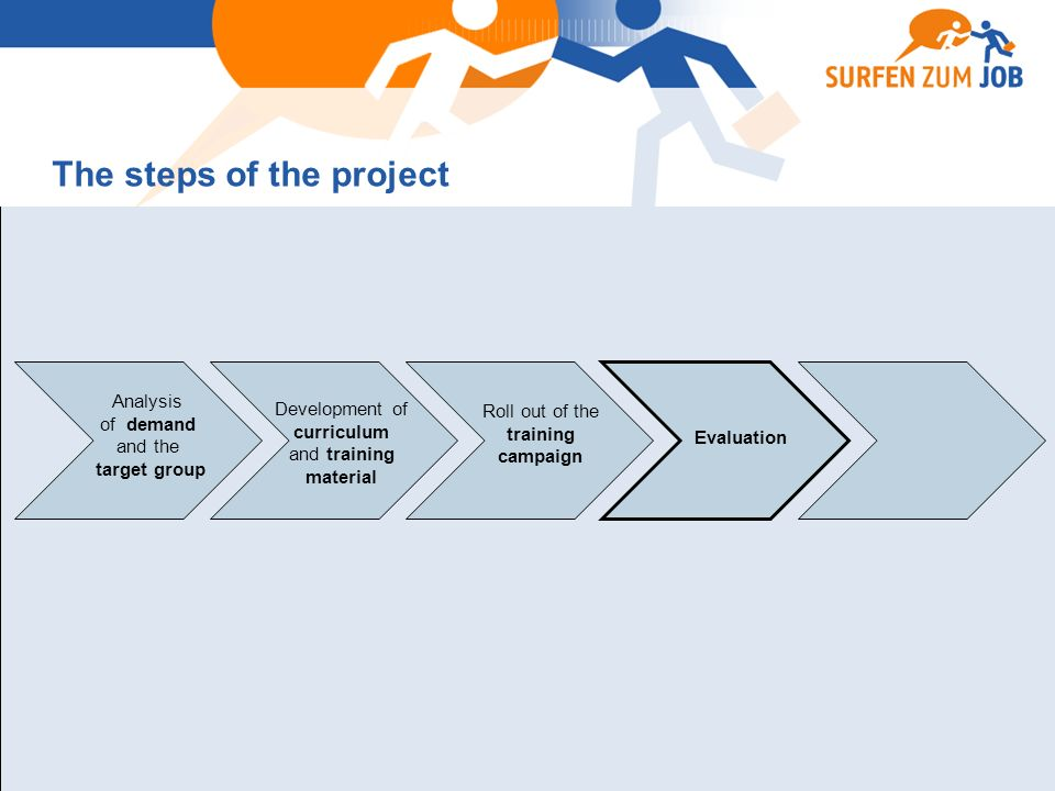 Analysis of demand and the target group Development of curriculum and training material Evaluation The steps of the project Roll out of the training campaign