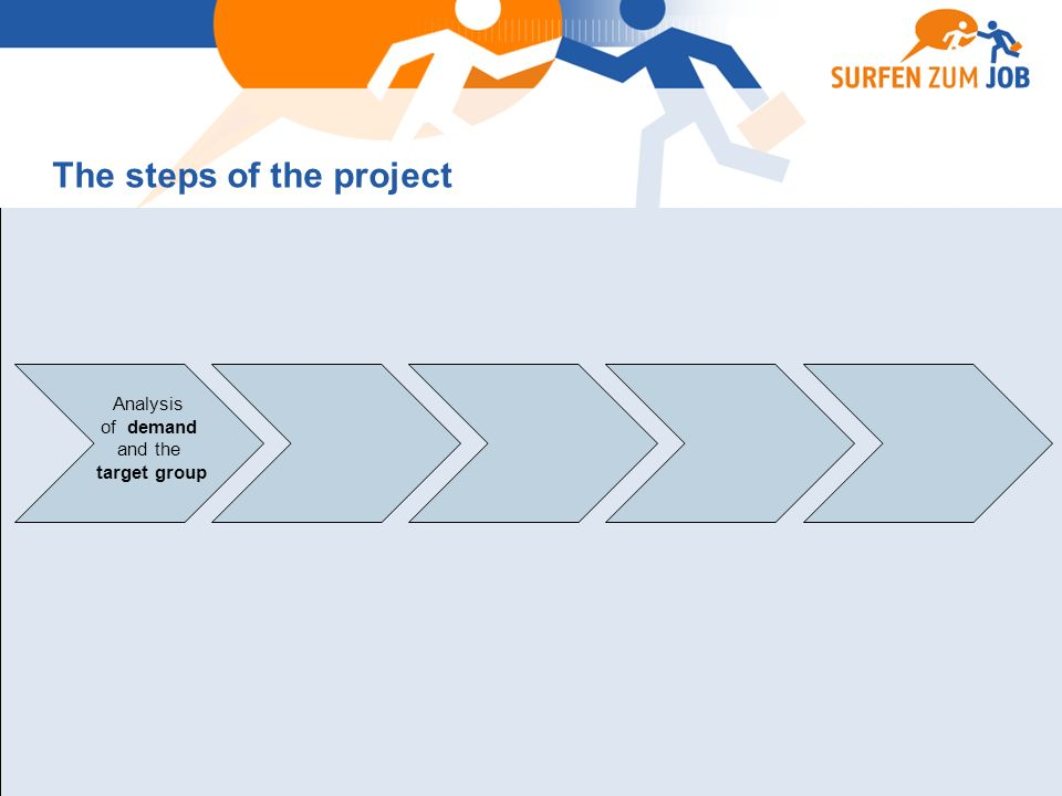 Analysis of demand and the target group The steps of the project