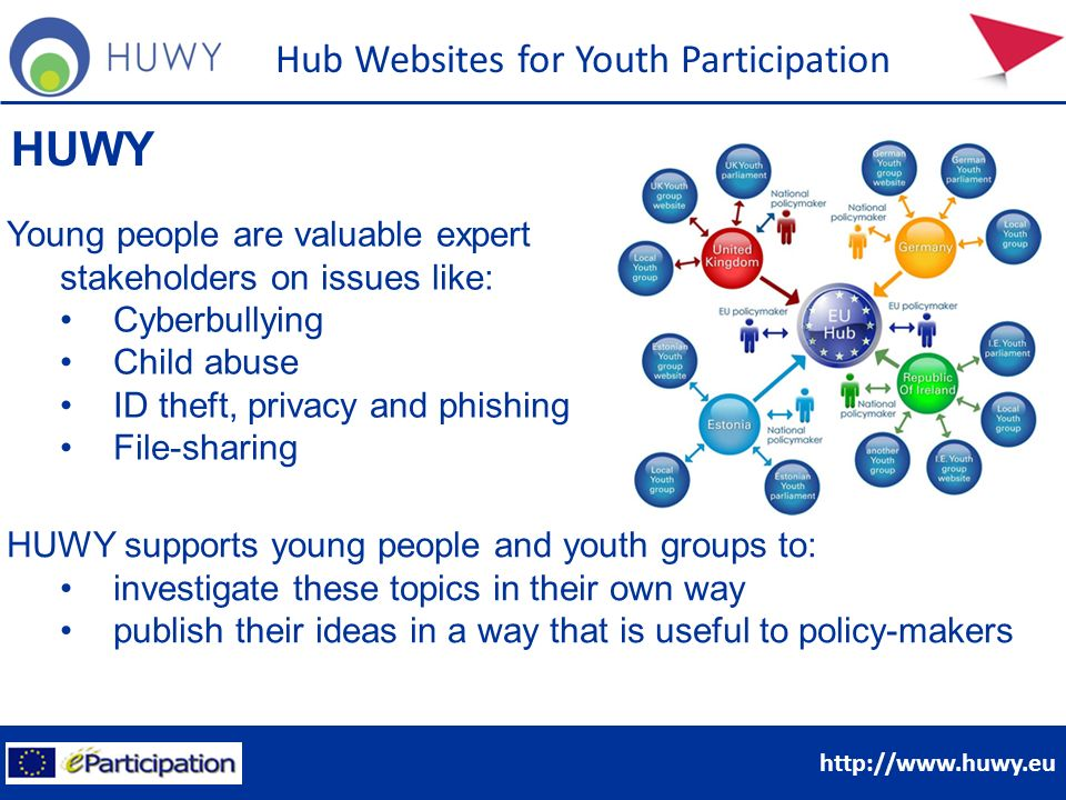 http://www.huwy.eu Hub Websites for Youth Participation HUWY Young people are valuable expert stakeholders on issues like: Cyberbullying Child abuse ID theft, privacy and phishing File-sharing HUWY supports young people and youth groups to: investigate these topics in their own way publish their ideas in a way that is useful to policy-makers