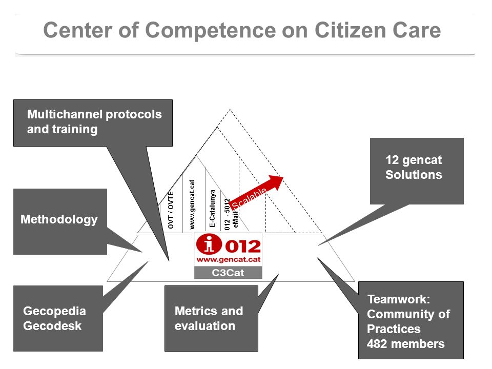 www.gencat.cat E-Catalunya HC3 OVT / OVTE 012 - 5012 eMail Scalable Center of Competence on Citizen Care Gecopedia Gecodesk Methodology 12 gencat Solu