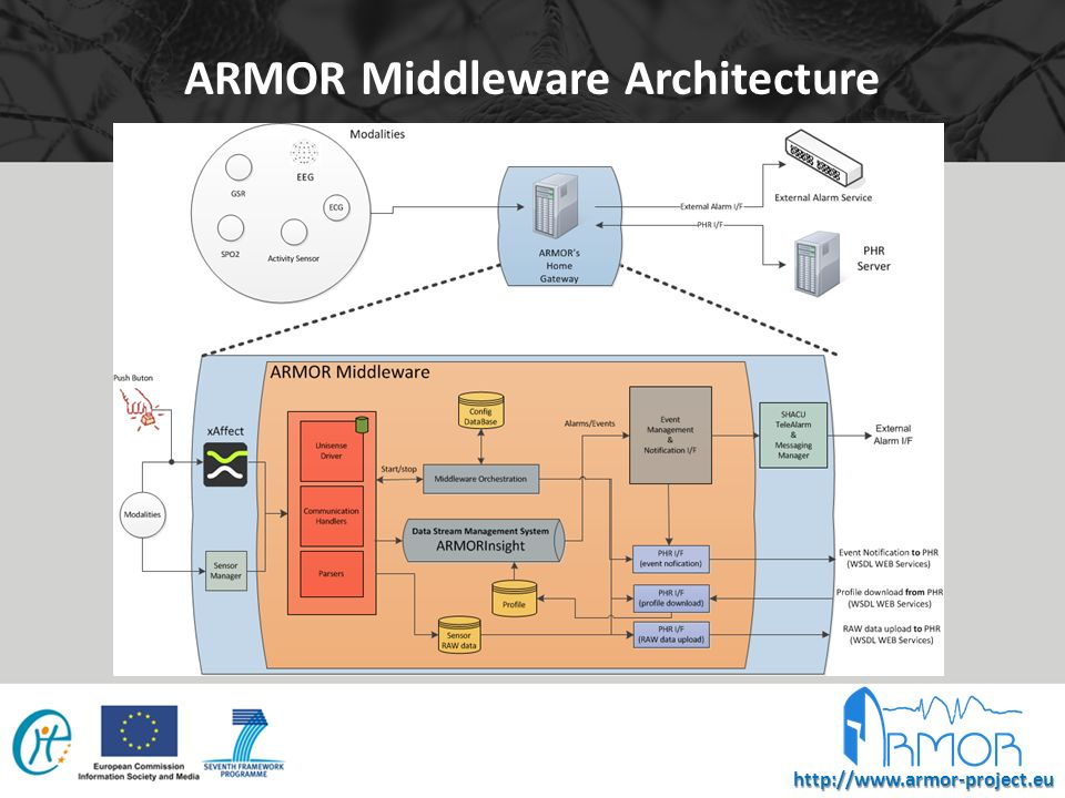 http://www.armor-project.eu Multi-parametric Data Processing & Analysis Analysis Creation of models of different types of epilepsy Correlation Analysis Detection of Epileptic Seizures Detection of Events of Interest Offline Data Processing & Analysis Pre-Processing Filtering Outlier Detection Summarization/ Feature Extraction Summarization/ Feature Extraction Data Transformation Support on Decision Making Data Fusion Personalized Patient Health Profiles (PHPs) Pattern Discovery