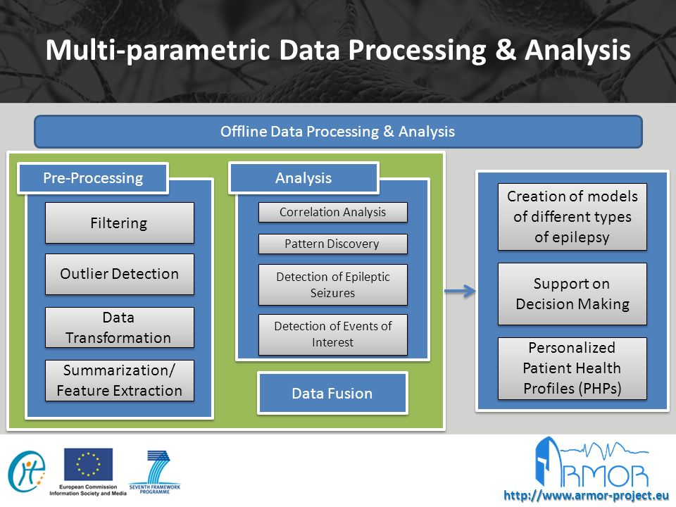 http://www.armor-project.eu Multi-parametric Data Processing & Analysis Online Data Processing & Analysis Online analysis involves results from offline analysis in order to adjust parameters according to each patients personal profile.