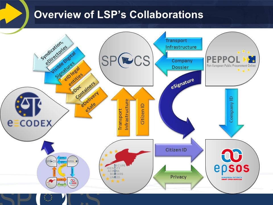Overview of LSPs Collaborations eDelivery eSafe Company Dossier Citizen ID Company ID eSignature Privacy Transport Infrastructure Transport Infrastructure eDoc Containers eDoc Containers eID legal entities eID legal entities Visible Digital Signatures Syndication, eDirectories Syndication, eDirectories Transport Infrastructure