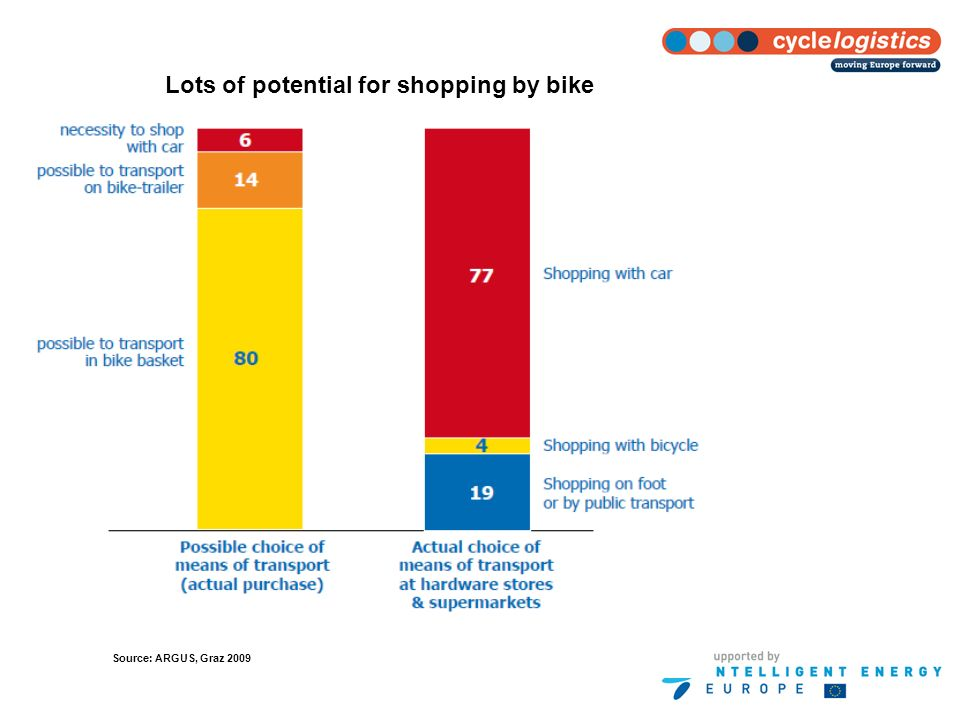 Lots of potential for shopping trips Lots of potential for shopping by bike Source: ARGUS, Graz 2009