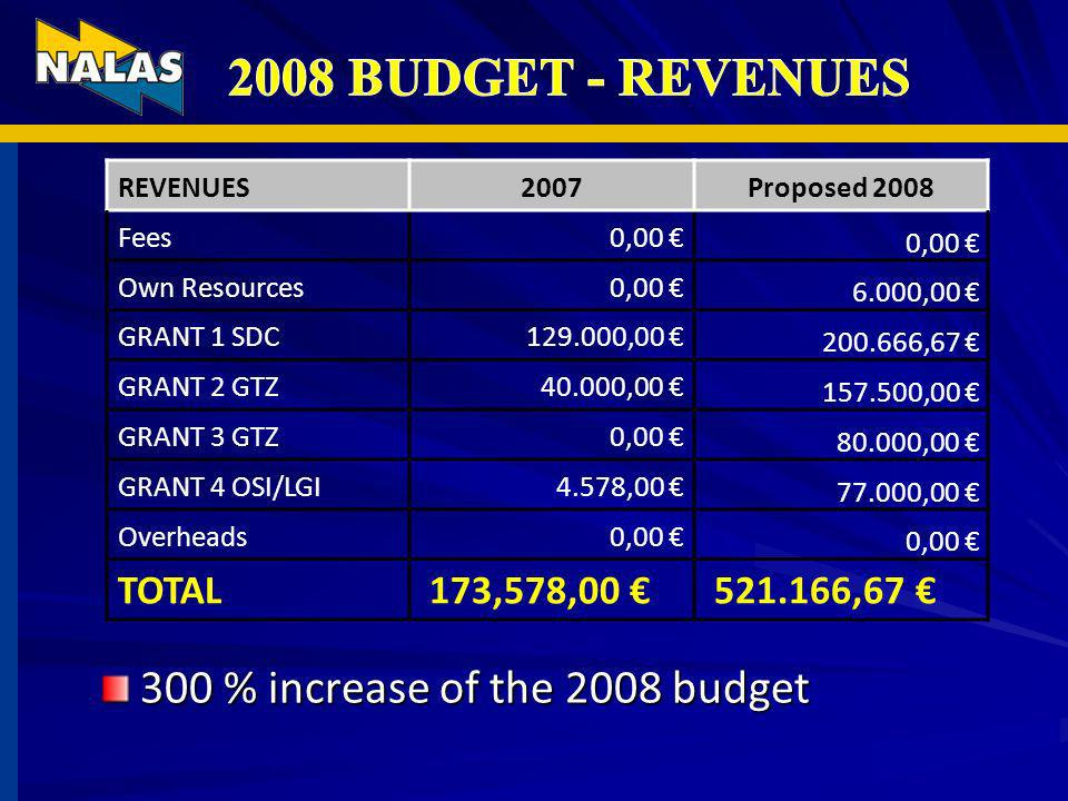 REVENUES2007Proposed 2008 Fees0,00 Own Resources0,00 6.000,00 GRANT 1 SDC129.000,00 200.666,67 GRANT 2 GTZ40.000,00 157.500,00 GRANT 3 GTZ0,00 80.000,00 GRANT 4 OSI/LGI4.578,00 77.000,00 Overheads0,00 TOTAL 173,578,00 521.166,67 300 % increase of the 2008 budget