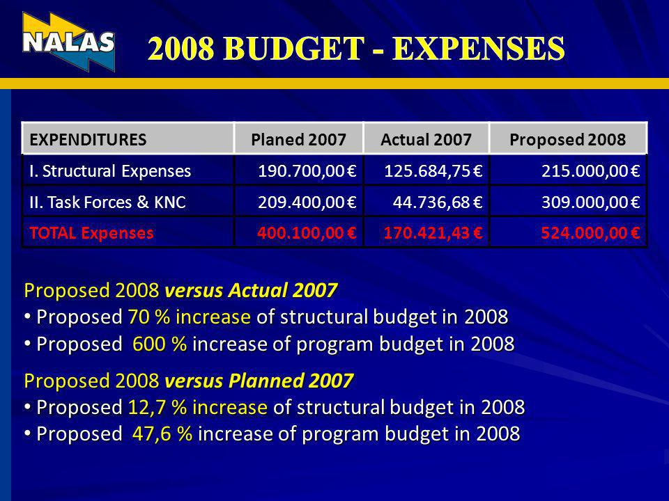 EXPENDITURESPlaned 2007Actual 2007Proposed 2008 I.