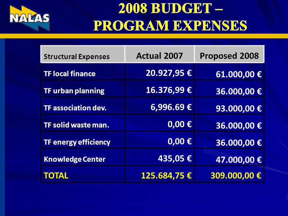 Structural Expenses Actual 2007Proposed 2008 TF local finance 20.927,95 61.000,00 TF urban planning 16.376,99 36.000,00 TF association dev.