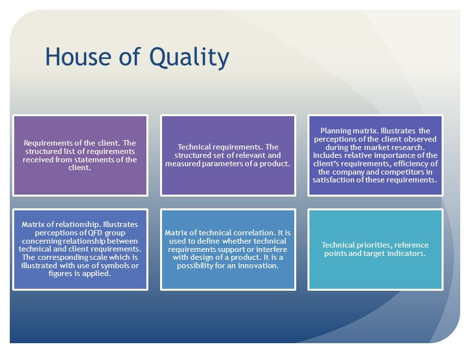 House of Quality Requirements of the client.