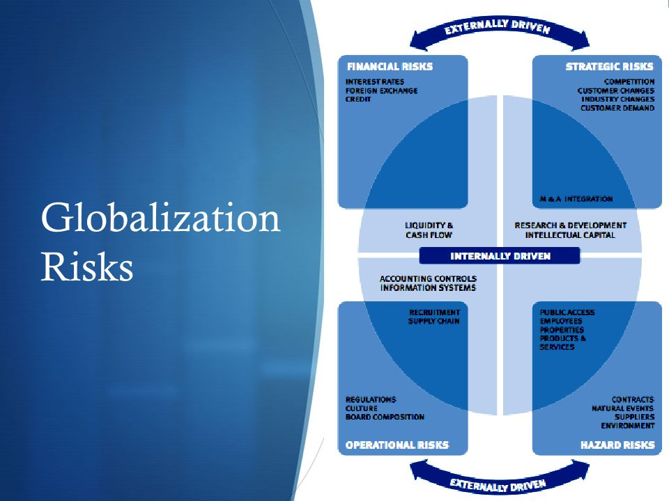 Globalization Risks