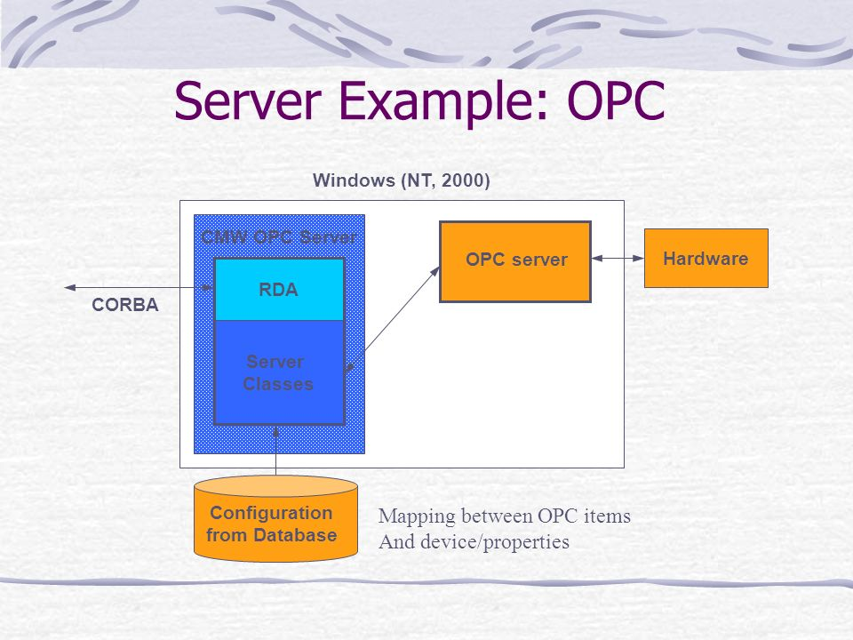 Server Classes CORBA Windows (NT, 2000) RDA CMW OPC Server Configuration from Database Hardware OPC server Server Example: OPC Mapping between OPC ite