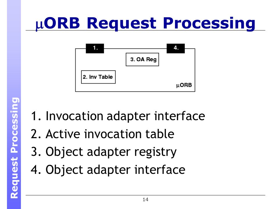 14 ORB Request Processing 1. Invocation adapter interface 2.