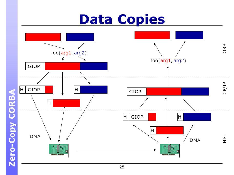 25 Data Copies foo(arg1, arg2) GIOP H H H foo(arg1, arg2) Zero-Copy CORBA NIC TCP/IP ORB DMA GIOPH H H DMA