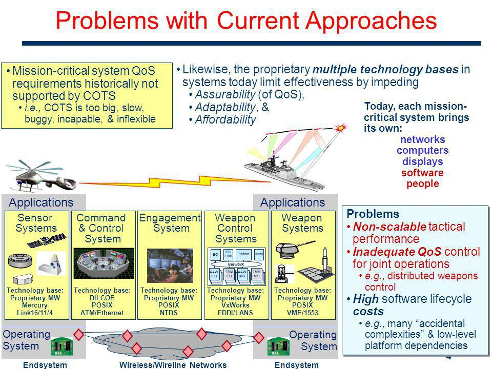 4 Problems Non-scalable tactical performance Inadequate QoS control for joint operations e.g., distributed weapons control High software lifecycle costs e.g., many accidental complexities & low-level platform dependencies Problems Non-scalable tactical performance Inadequate QoS control for joint operations e.g., distributed weapons control High software lifecycle costs e.g., many accidental complexities & low-level platform dependencies Mission-critical system QoS requirements historically not supported by COTS i.e., COTS is too big, slow, buggy, incapable, & inflexible Likewise, the proprietary multiple technology bases in systems today limit effectiveness by impeding Assurability (of QoS), Adaptability, & Affordability Applications Endsystem Applications Endsystem Wireless/Wireline Networks Sensor Systems Weapon Systems Technology base: Proprietary MW Mercury Link16/11/4 Command & Control System Technology base: DII-COE POSIX ATM/Ethernet Weapon Control Systems Technology base: Proprietary MW VxWorks FDDI/LANS Engagement System Technology base: Proprietary MW POSIX NTDS Technology base: Proprietary MW POSIX VME/1553 Operating System Operating System Kill Eval Sched EO Illum Network AAW EG AAW TBM EG AAW MG TMB MG Today, each mission- critical system brings its own: networks computers displays software people Problems with Current Approaches