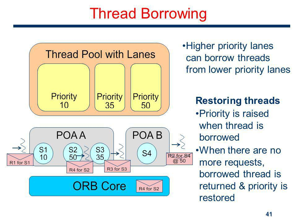 41 Thread Borrowing Higher priority lanes can borrow threads from lower priority lanes Restoring threads Priority is raised when thread is borrowed When there are no more requests, borrowed thread is returned & priority is restored