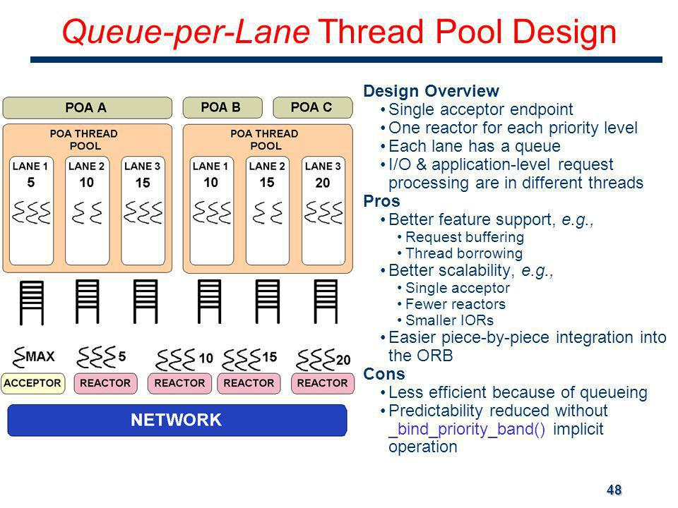 48 Queue-per-Lane Thread Pool Design Design Overview Single acceptor endpoint One reactor for each priority level Each lane has a queue I/O & application-level request processing are in different threads Pros Better feature support, e.g., Request buffering Thread borrowing Better scalability, e.g., Single acceptor Fewer reactors Smaller IORs Easier piece-by-piece integration into the ORB Cons Less efficient because of queueing Predictability reduced without _bind_priority_band() implicit operation