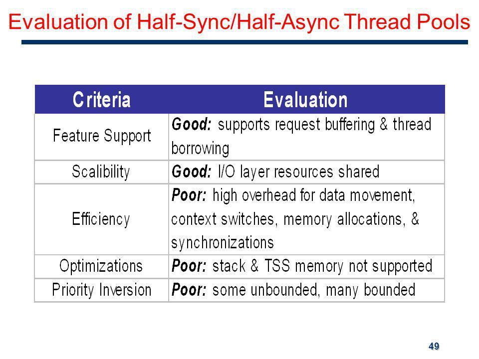 49 Evaluation of Half-Sync/Half-Async Thread Pools