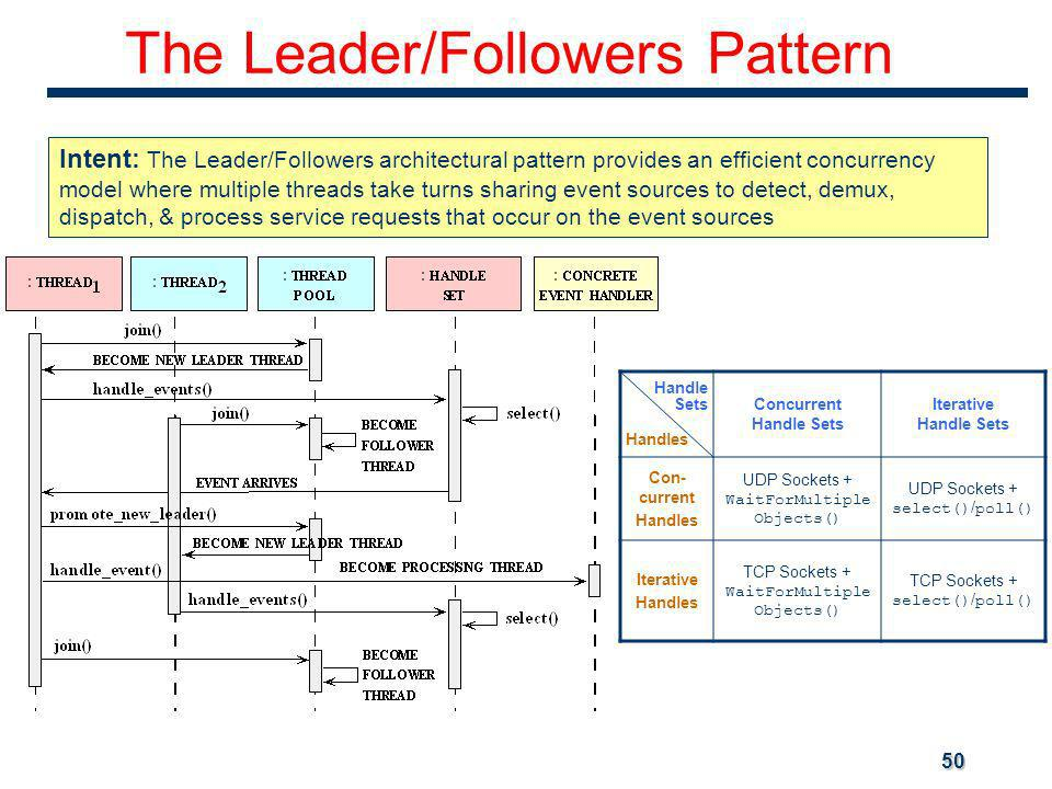 50 The Leader/Followers Pattern Intent: The Leader/Followers architectural pattern provides an efficient concurrency model where multiple threads take turns sharing event sources to detect, demux, dispatch, & process service requests that occur on the event sources Handle Sets Handles Concurrent Handle Sets Iterative Handle Sets Con- current Handles UDP Sockets + WaitForMultiple Objects() UDP Sockets + select() / poll() Iterative Handles TCP Sockets + WaitForMultiple Objects() TCP Sockets + select() / poll()