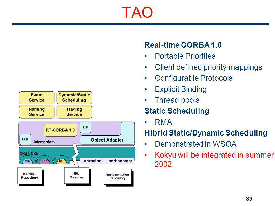 83 TAO Real-time CORBA 1.0 Portable Priorities Client defined priority mappings Configurable Protocols Explicit Binding Thread pools Static Scheduling RMA Hibrid Static/Dynamic Scheduling Demonstrated in WSOA Kokyu will be integrated in summer 2002