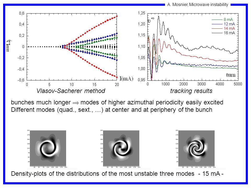 A. Mosnier, Microwave instability Vlasov-Sacherer method tracking results bunches much longer modes of higher azimuthal periodicity easily excited Dif