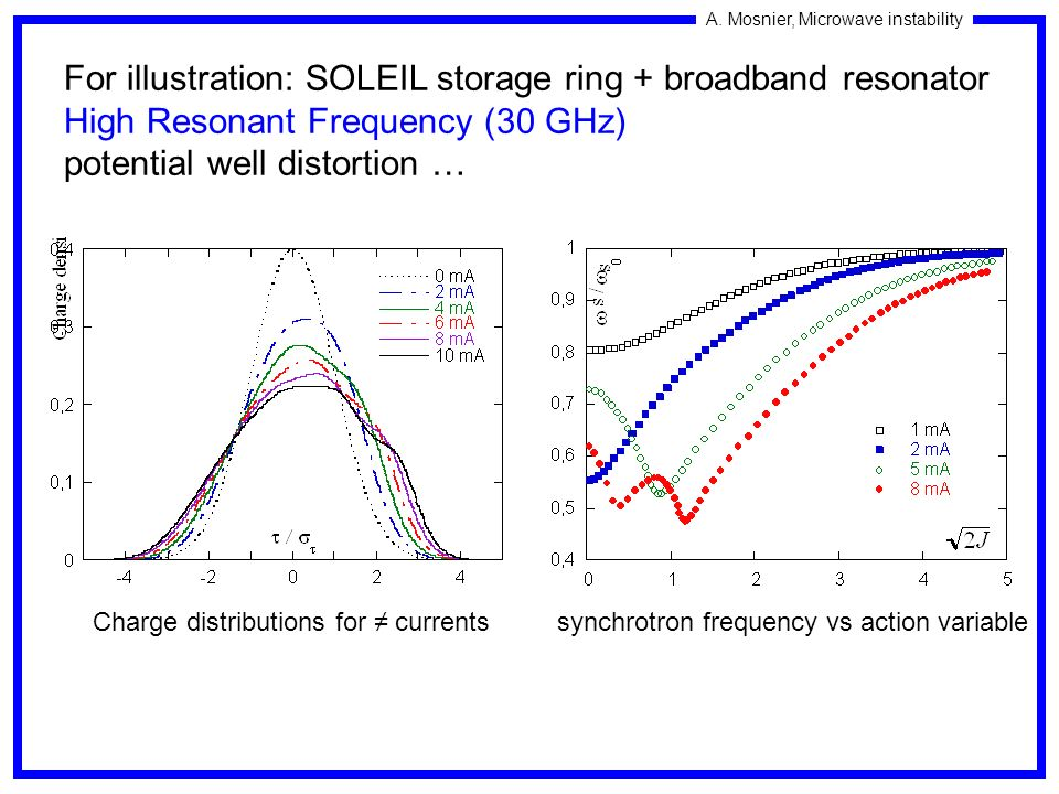 A. Mosnier, Microwave instability For illustration: SOLEIL storage ring + broadband resonator High Resonant Frequency (30 GHz) potential well distorti