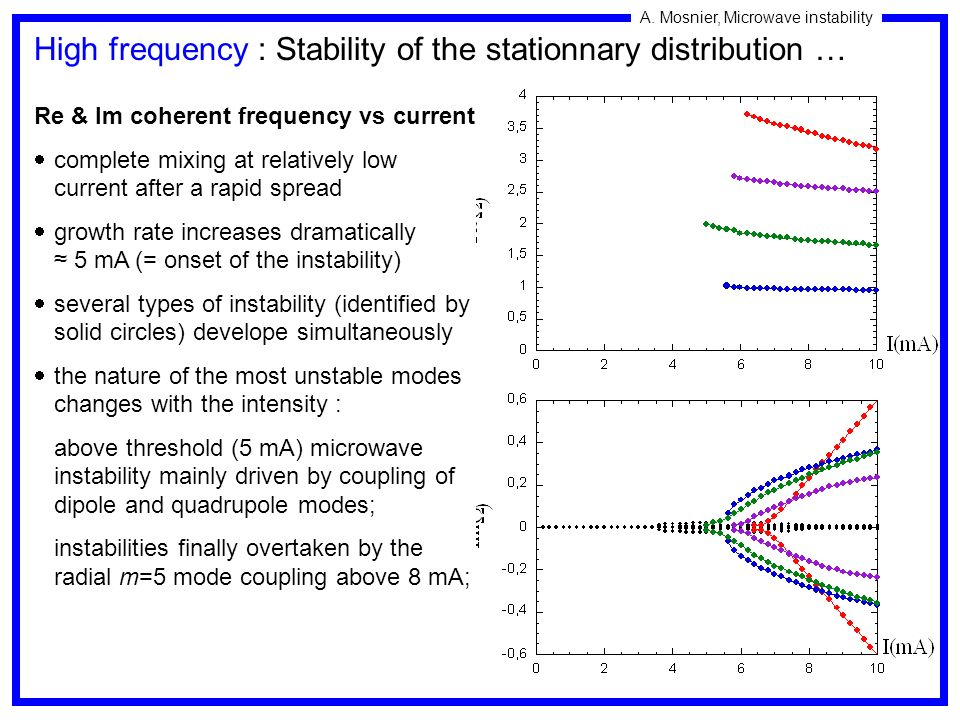 A. Mosnier, Microwave instability Re & Im coherent frequency vs current complete mixing at relatively low current after a rapid spread growth rate inc