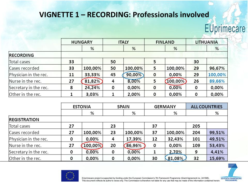 VIGNETTE 1 – RECORDING: Professionals involved HUNGARYITALYFINLANDLITHUANIA % % % % RECORDING Total cases33 50 5 30 Cases recorded33100,00%50100,00%5 2996,67% Physician in the rec.1133,33%4590,00%00,00%29100,00% Nurse in the rec.2781,82%48,00%5100,00%2689,66% Secretary in the rec.824,24%00,00%0 0 Other in the rec.13,03%12,00%00,00%0 ESTONIASPAINGERMANYALL COUNTRIES % % % % REGISTRATION Total cases27 23 37 205 Cases recorded27100,00%23100,00%37100,00%20499,51% Physician in the rec.00,00%417,39%1232,43%10149,51% Nurse in the rec.27100,00%2086,96%00,00%10953,43% Secretary in the rec.00,00%0 12,70%94,41% Other in the rec.00,00%0 3081,08%3215,69%