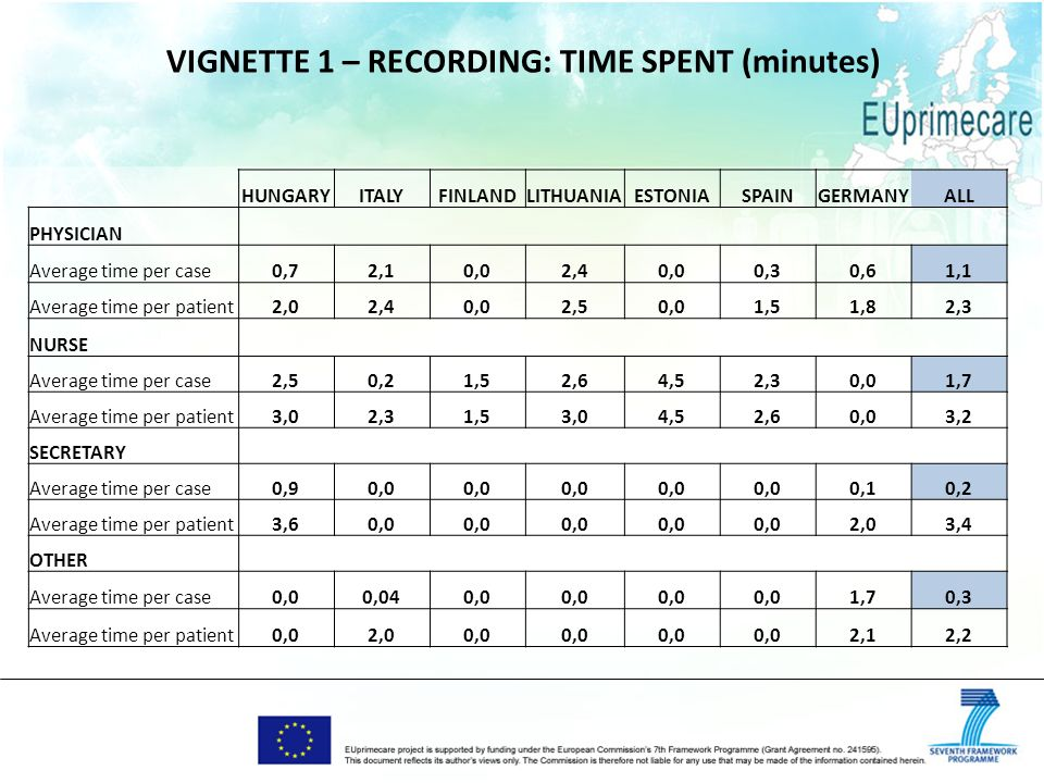 VIGNETTE 1 – RECORDING: TIME SPENT (minutes) HUNGARYITALYFINLANDLITHUANIAESTONIASPAINGERMANYALL PHYSICIAN Average time per case0,72,10,02,40,00,30,61,1 Average time per patient2,02,40,02,50,01,51,82,3 NURSE Average time per case2,50,21,52,64,52,30,01,7 Average time per patient3,02,31,53,04,52,60,03,2 SECRETARY Average time per case0,90,0 0,10,2 Average time per patient3,60,0 2,03,4 OTHER Average time per case0,00,040,0 1,70,3 Average time per patient0,02,00,0 2,12,2