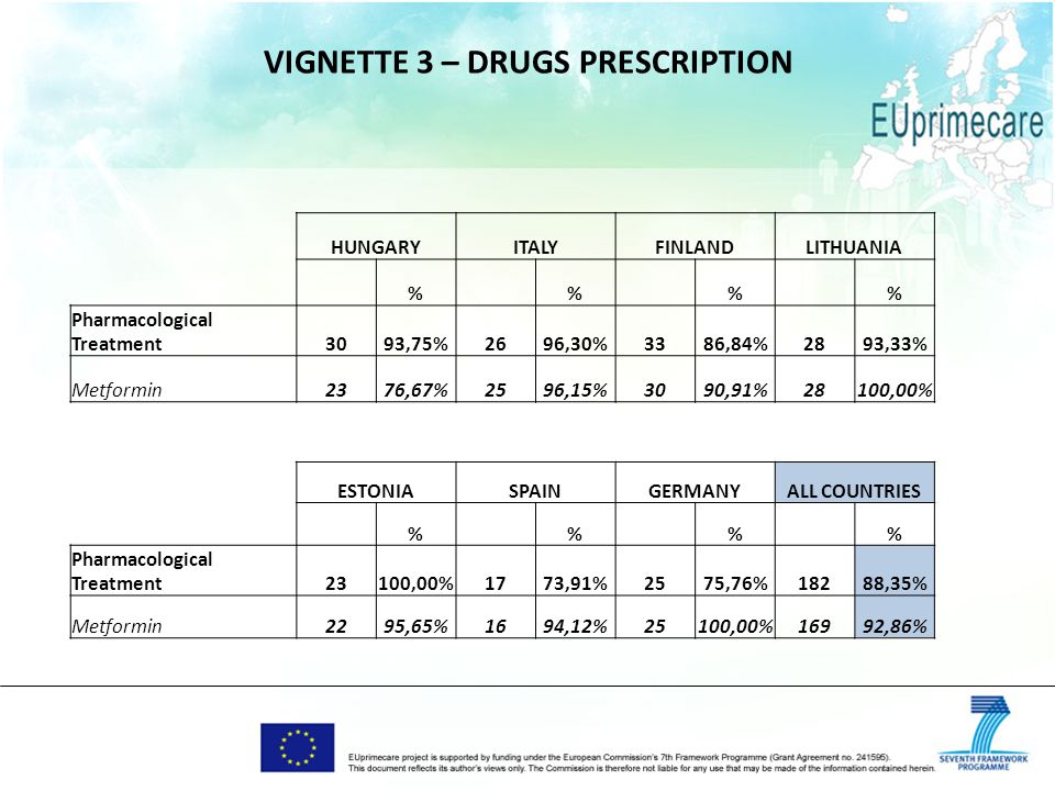 VIGNETTE 3 – DRUGS PRESCRIPTION HUNGARYITALYFINLANDLITHUANIA % % % % Pharmacological Treatment3093,75%2696,30%3386,84%2893,33% Metformin2376,67%2596,15%3090,91%28100,00% ESTONIASPAINGERMANYALL COUNTRIES % % % % Pharmacological Treatment23100,00%1773,91%2575,76%18288,35% Metformin2295,65%1694,12%25100,00%16992,86%