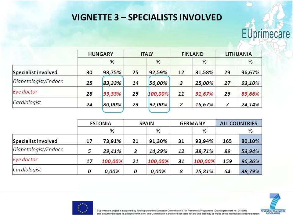 VIGNETTE 3 – SPECIALISTS INVOLVED HUNGARYITALYFINLANDLITHUANIA % % % % Specialist involved3093,75%2592,59%1231,58%2996,67% Diabetologist/Endocr.