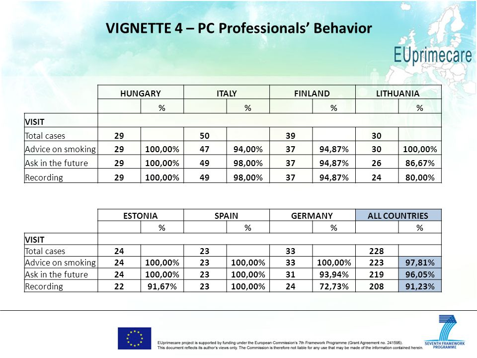 VIGNETTE 4 – PC Professionals Behavior HUNGARYITALYFINLANDLITHUANIA % % % % VISIT Total cases29 50 39 30 Advice on smoking29100,00%4794,00%3794,87%30100,00% Ask in the future29100,00%4998,00%3794,87%2686,67% Recording29100,00%4998,00%3794,87%2480,00% ESTONIASPAINGERMANYALL COUNTRIES % % % % VISIT Total cases24 23 33 228 Advice on smoking24100,00%23100,00%33100,00%22397,81% Ask in the future24100,00%23100,00%3193,94%21996,05% Recording2291,67%23100,00%2472,73%20891,23%